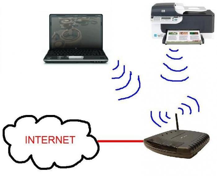 Как сделать сетевой принтер через Wi-Fi (Windows 7-8)? Как сетевой принтер сделать локальным?
