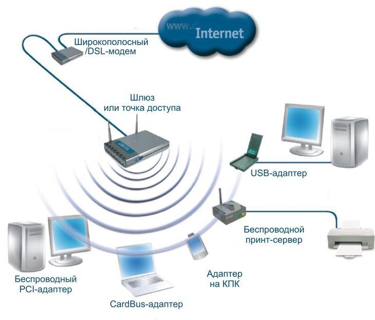 Рис. 4. Пример локальной сети с использованием соединительного провода