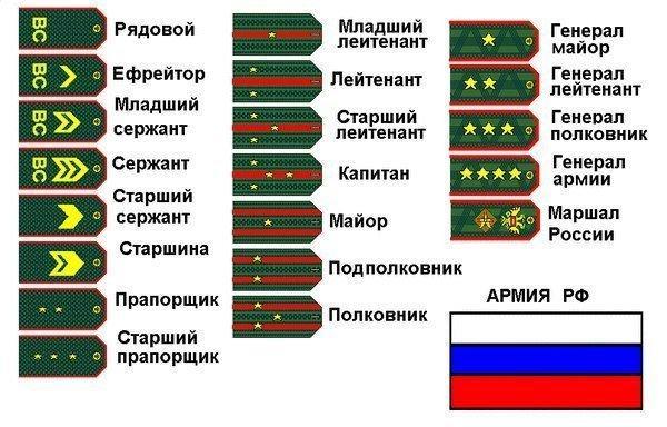 Младший офицерский состав в России