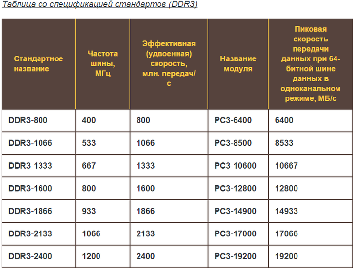 Спецификация стандартов DDR3