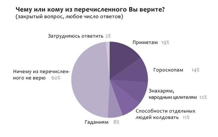 Статистика бред, приметы, суеверия