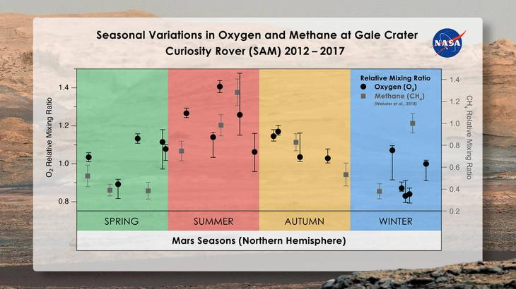 Интересно, что уровень метана у поверхности Марса также показывает всплеск в теплое время года и просадку — в холодное / ©Melissa Trainer/Dan Gallagher/NASA Goddard