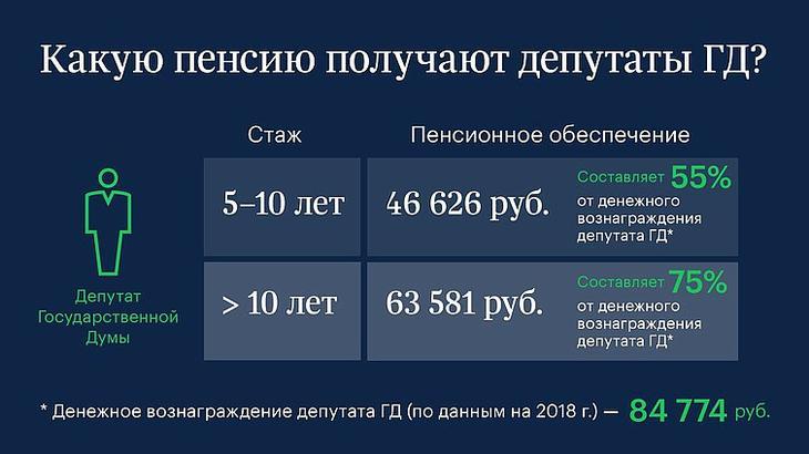 пенсии депутатов