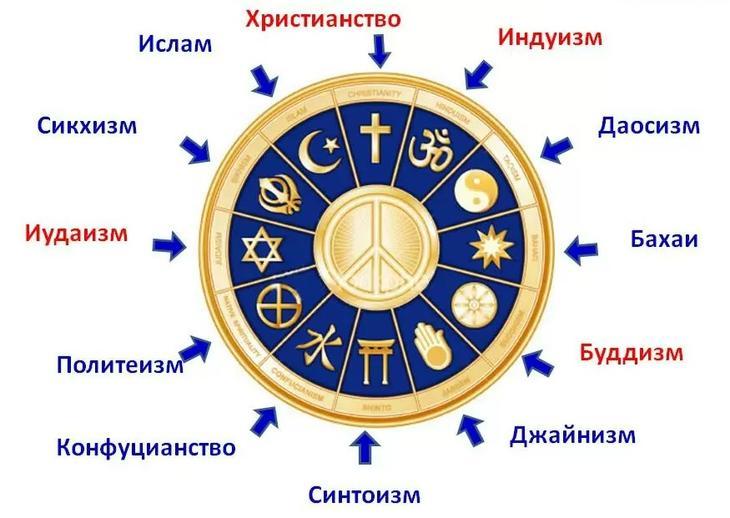 Религии мира: список и обзор самых популярных верований